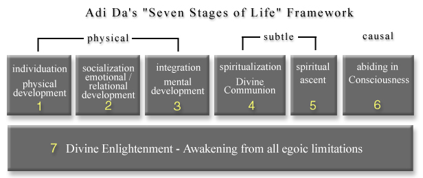 "Adi Da's ""Seven Stages Of Life"" Framework"